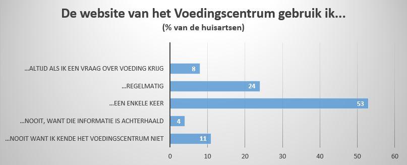 percentages huisartsen - HAS Voedseldialoog - HAS Hogeschool