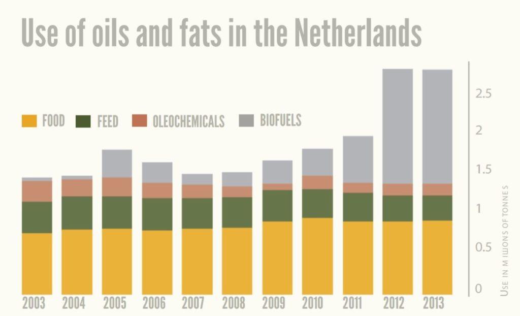 Verwerking van olien en vetten in Nederland MVO - HASblog - HAS Hogeschool