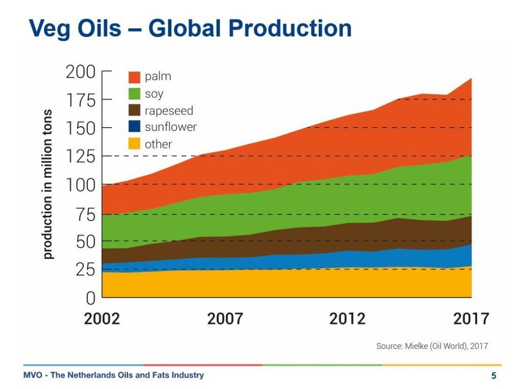 Wereldproductie olieen MVO - HASblog - HAS Hogeschool