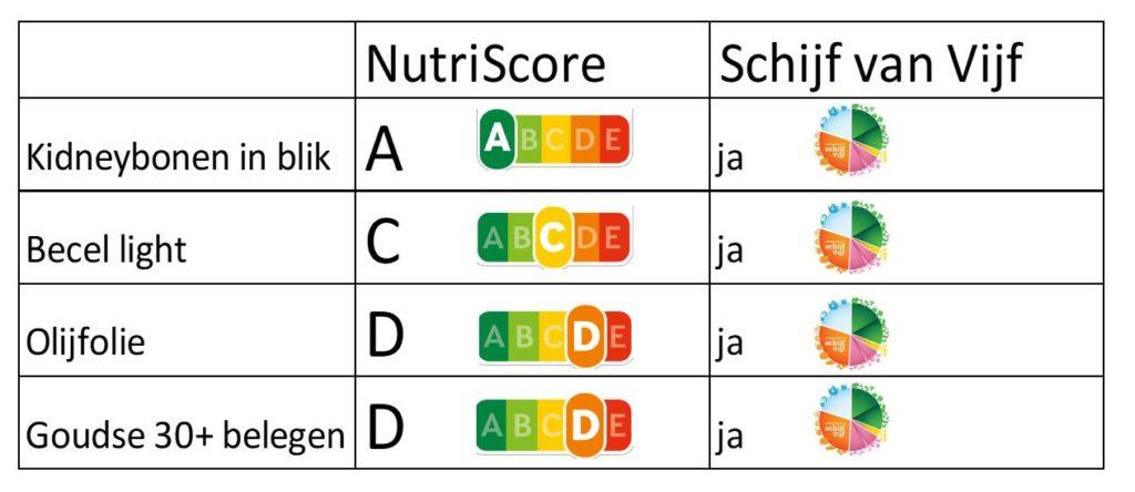 NutriScore & Schijf van Vijf gezond - HASblog - HAS Hogeschool