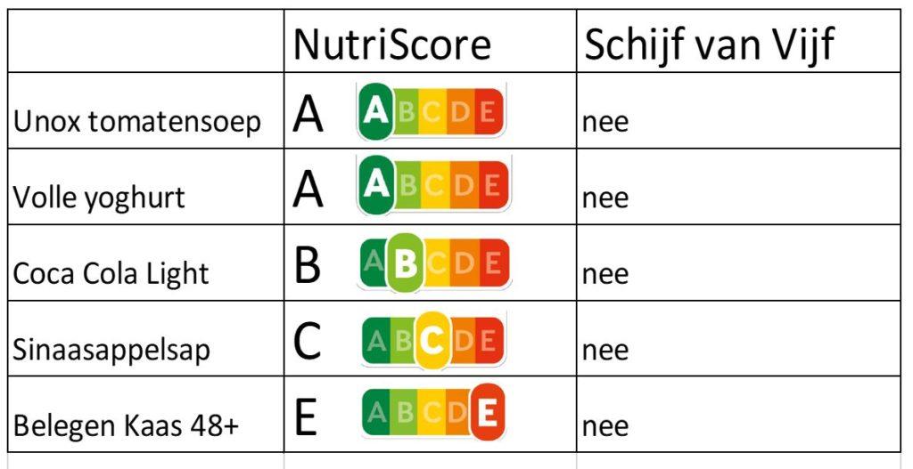 NutriScore & Schijf van Vijf ongezond - HAS Blog - HAS Hogeschool